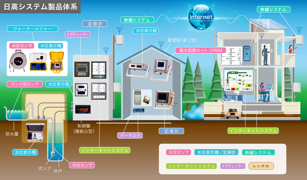 日高システム製品体系図